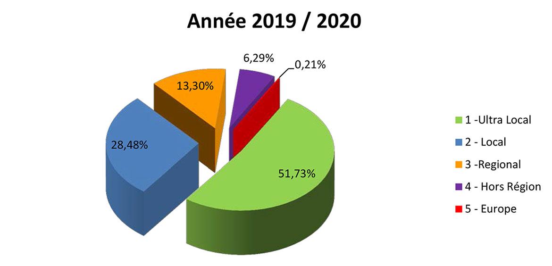 Année 2019 / 2020