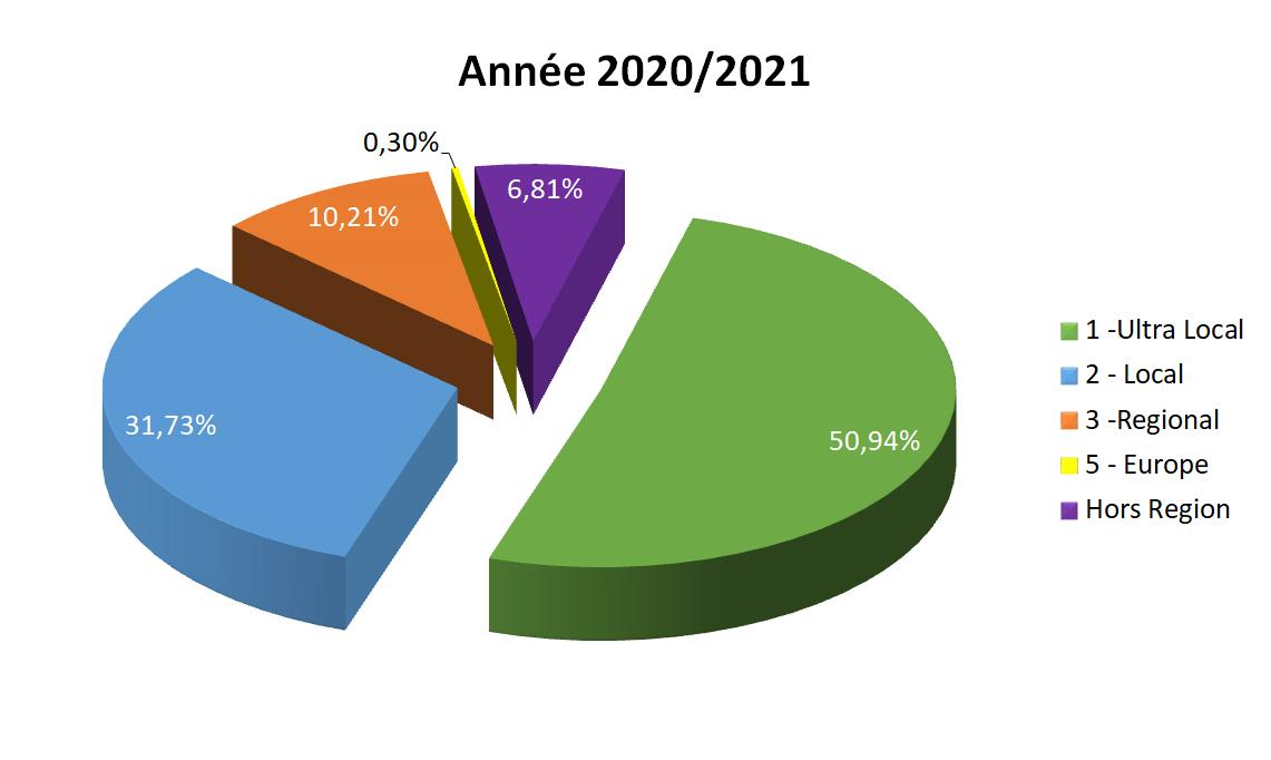 Année 2020 / 2021